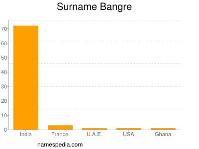 Surname Bangre