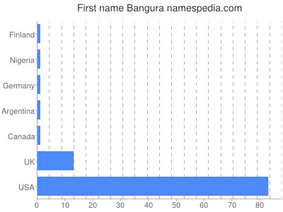Given name Bangura