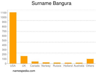 Surname Bangura