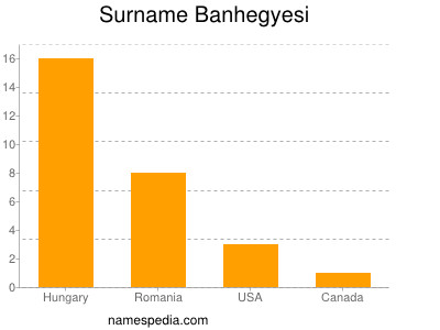 Surname Banhegyesi