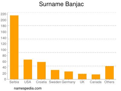 Surname Banjac