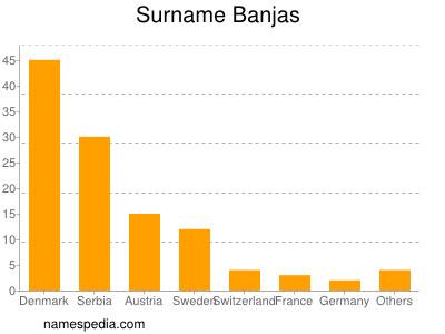 Surname Banjas