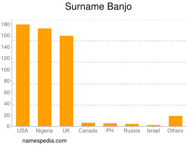 Surname Banjo