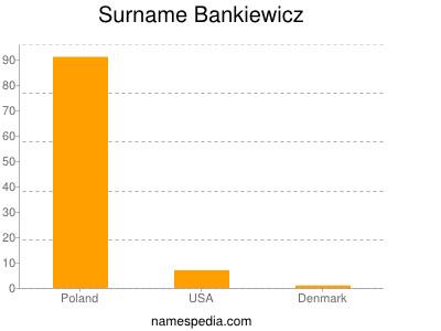 Surname Bankiewicz