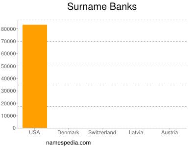 Surname Banks