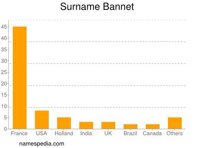 Surname Bannet