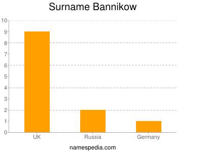 Surname Bannikow