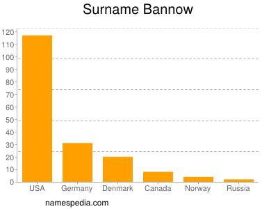 Surname Bannow