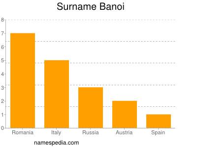 Surname Banoi