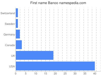 Given name Banoo