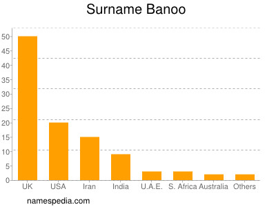 Surname Banoo