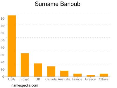 Surname Banoub