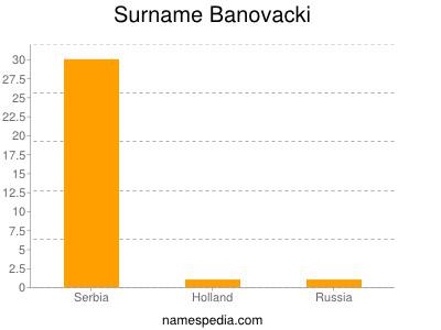 Surname Banovacki