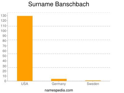 Surname Banschbach