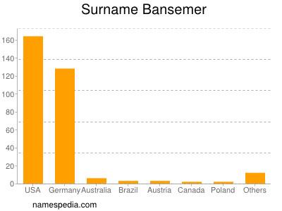 Surname Bansemer