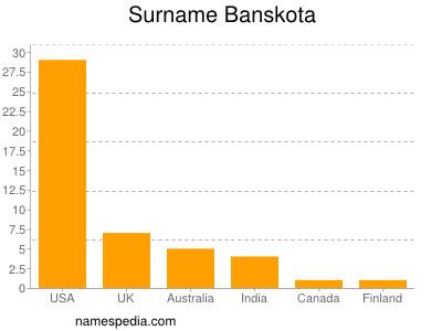 Surname Banskota