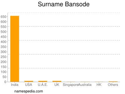 Surname Bansode