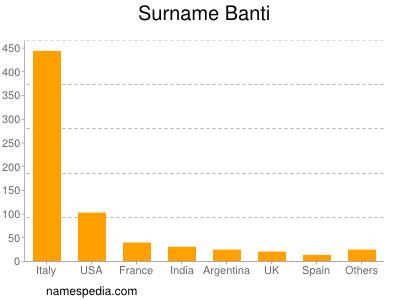 Surname Banti