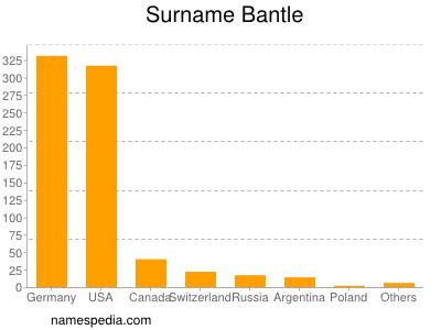 Surname Bantle