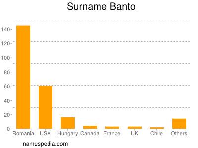 Surname Banto