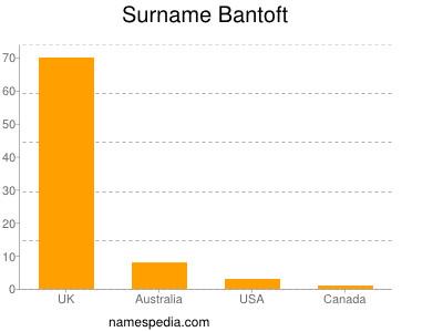 Surname Bantoft