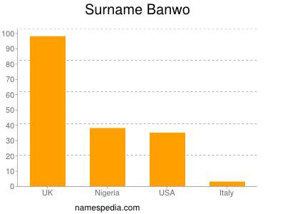 nom Banwo