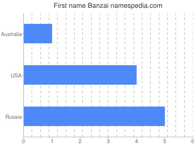 Given name Banzai