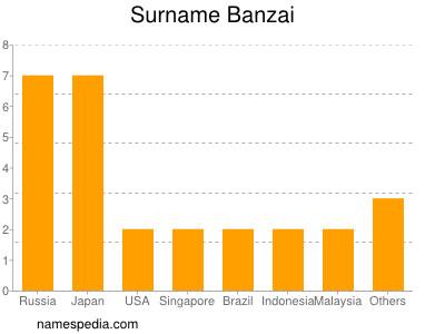 Surname Banzai