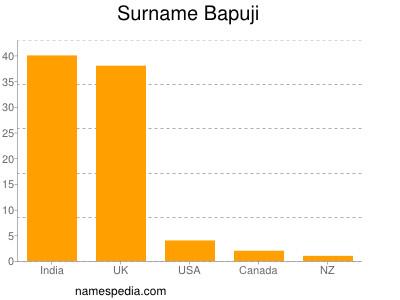 Surname Bapuji