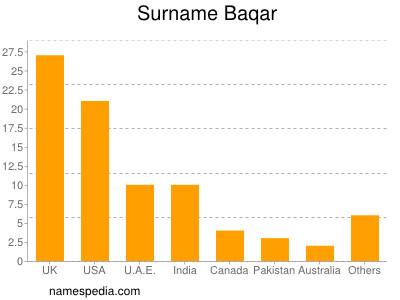 Surname Baqar