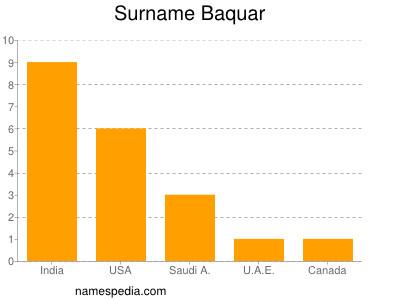 Surname Baquar
