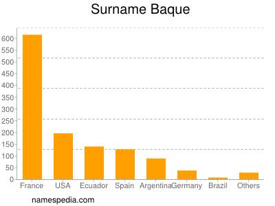 Surname Baque
