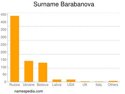 Surname Barabanova