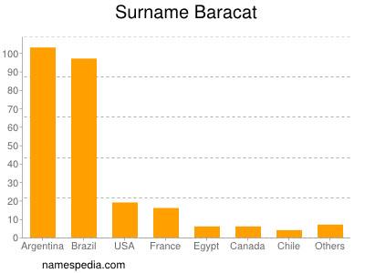 Surname Baracat