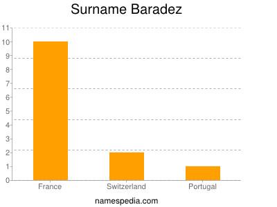 Surname Baradez