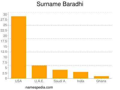 Surname Baradhi