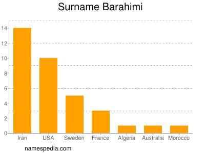 Surname Barahimi
