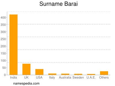 Surname Barai