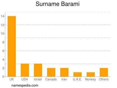 Surname Barami