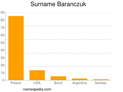 Surname Baranczuk