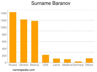 Surname Baranov