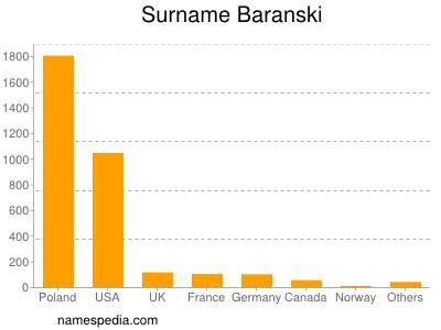 Surname Baranski