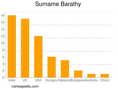 Surname Barathy