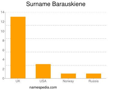 Surname Barauskiene