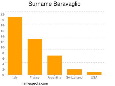 Surname Baravaglio