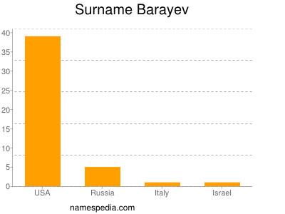 Surname Barayev