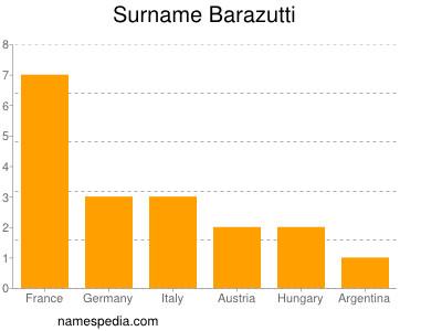 Surname Barazutti