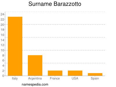 Surname Barazzotto