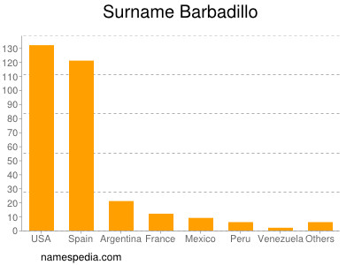 Surname Barbadillo