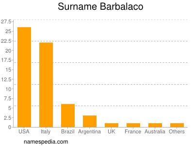 Surname Barbalaco